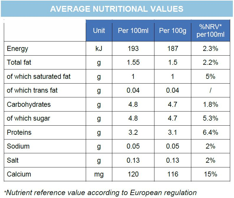Nutritional Values - Semi Skimmed 200mL